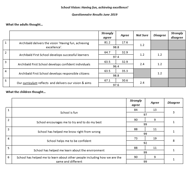 Parent Questionnaire Feedback 2019 - Archibald First School